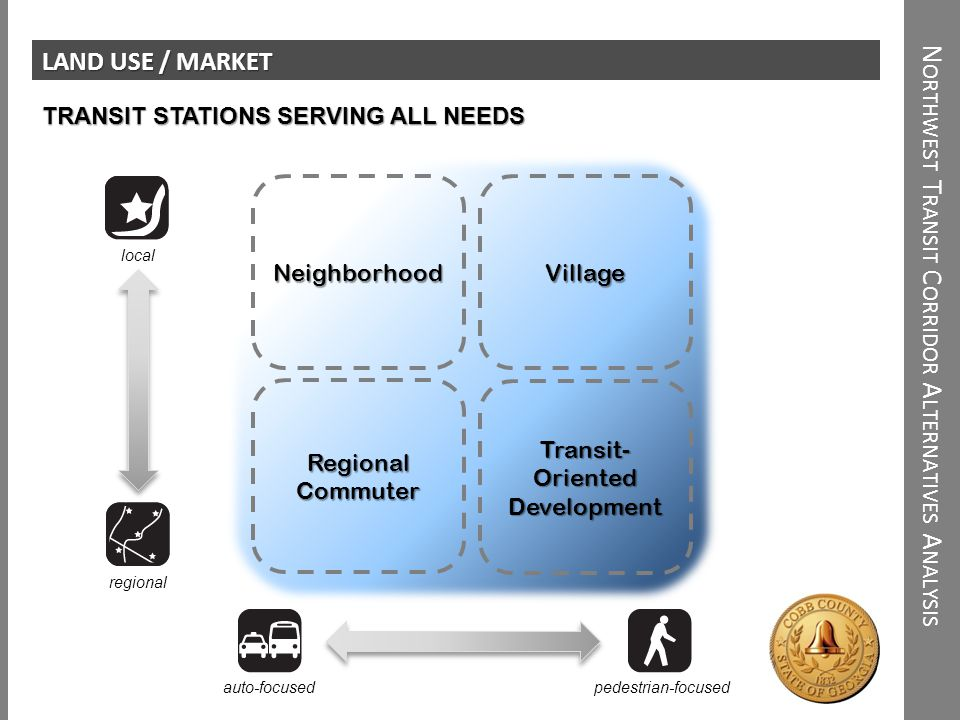 N ORTHWEST T RANSIT C ORRIDOR A LTERNATIVES A NALYSIS LAND USE / MARKET Village local regional pedestrian-focusedauto-focused Neighborhood Regional Commuter Transit- Oriented Development TRANSIT STATIONS SERVING ALL NEEDS