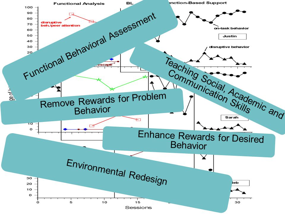 Functional Behavioral Assessment Environmental Redesign Teaching Social, Academic and Communication Skills Remove Rewards for Problem Behavior Enhance Rewards for Desired Behavior