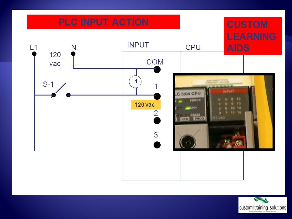 PLC INPUT ACTION 1 2 3 COM 120 vac NL1 INPUT CPU POWER SUPPLY S-1 11 CUSTOM LEARNING AIDS 120 vac