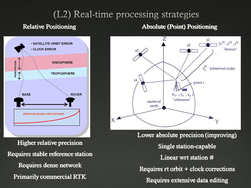 Relative Positioning Absolute (Point) Positioning Higher relative precision Requires stable reference station Requires dense network Primarily commercial RTK Lower absolute precision (improving) Single station-capable Linear wrt station # Requires rt orbit + clock corrections Requires extensive data editing