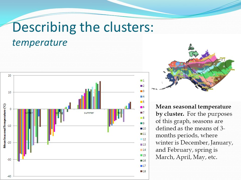 Describing the clusters: temperature Mean seasonal temperature by cluster.