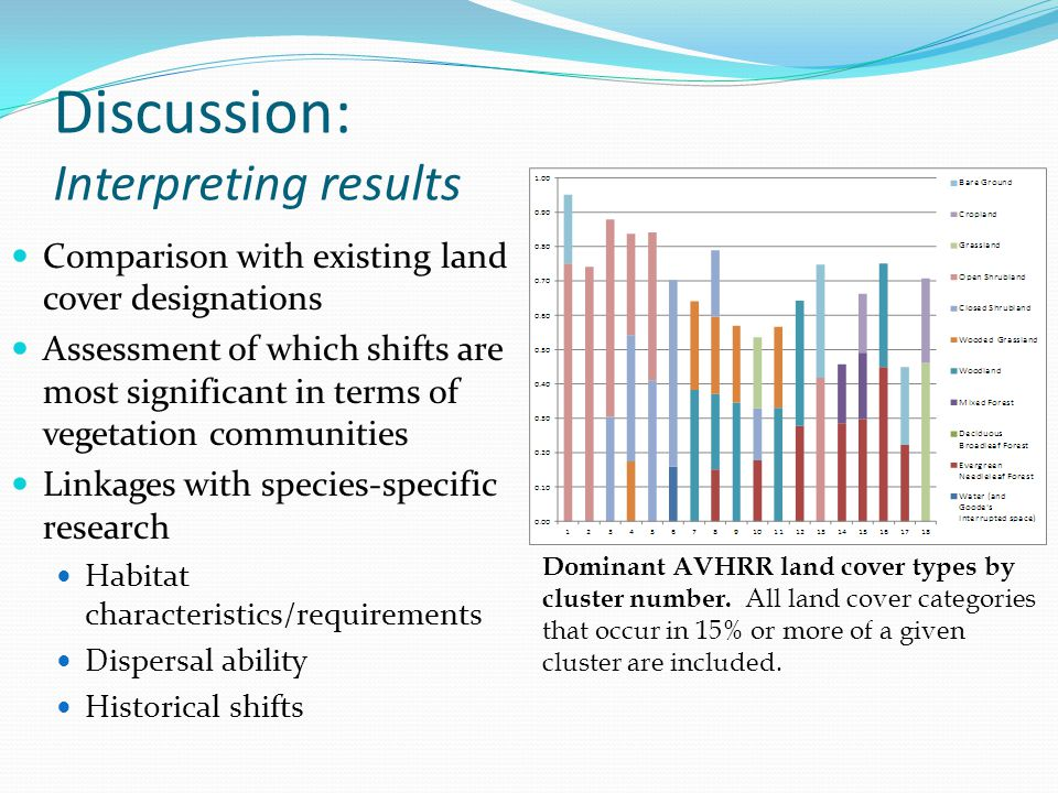 Discussion: Interpreting results Comparison with existing land cover designations Assessment of which shifts are most significant in terms of vegetation communities Linkages with species-specific research Habitat characteristics/requirements Dispersal ability Historical shifts Dominant AVHRR land cover types by cluster number.