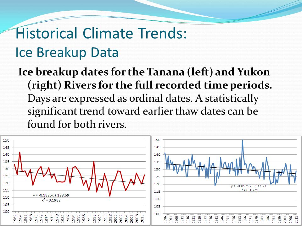 Historical Climate Trends: Ice Breakup Data Ice breakup dates for the Tanana (left) and Yukon (right) Rivers for the full recorded time periods.