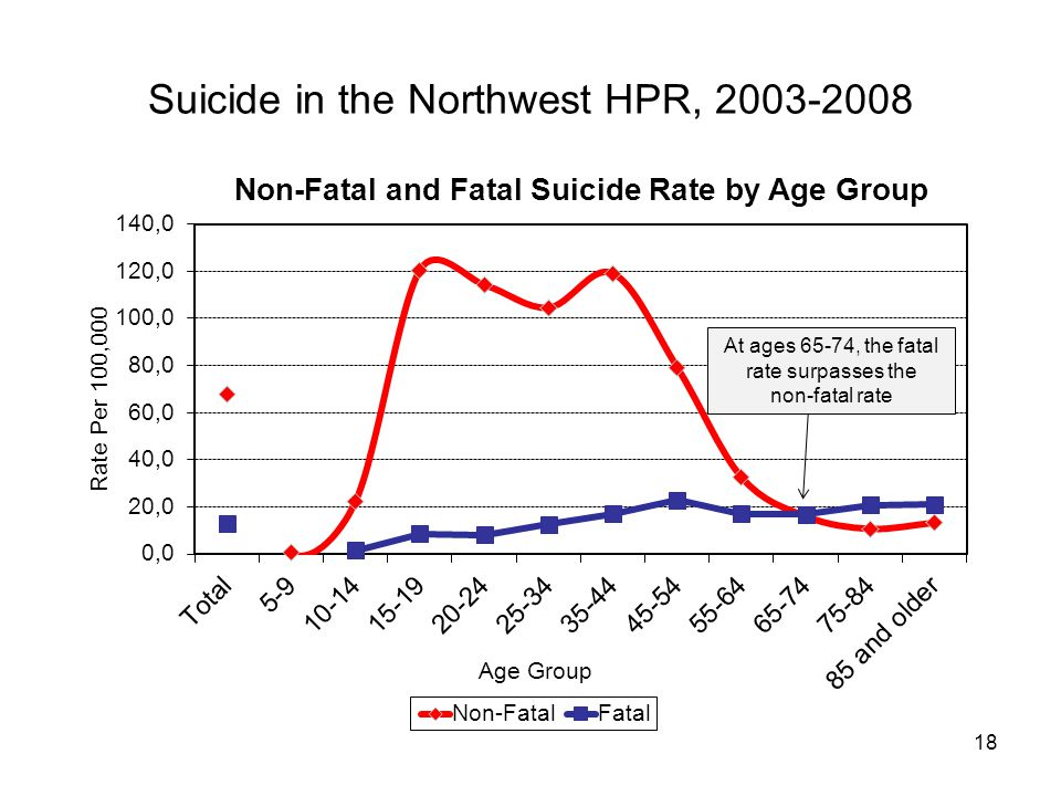 18 Suicide in the Northwest HPR, 2003-2008 At ages 65-74, the fatal rate surpasses the non-fatal rate