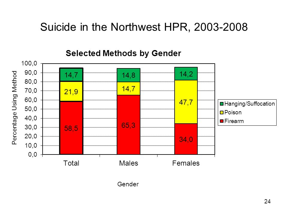 24 Suicide in the Northwest HPR, 2003-2008