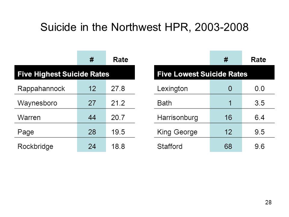 28 Suicide in the Northwest HPR, 2003-2008 #Rate Five Highest Suicide Rates Rappahannock1227.8 Waynesboro2721.2 Warren4420.7 Page2819.5 Rockbridge2418.8 #Rate Five Lowest Suicide Rates Lexington00.0 Bath13.5 Harrisonburg166.4 King George129.5 Stafford689.6