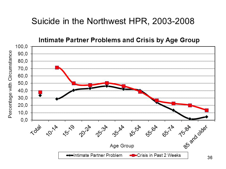 36 Suicide in the Northwest HPR, 2003-2008
