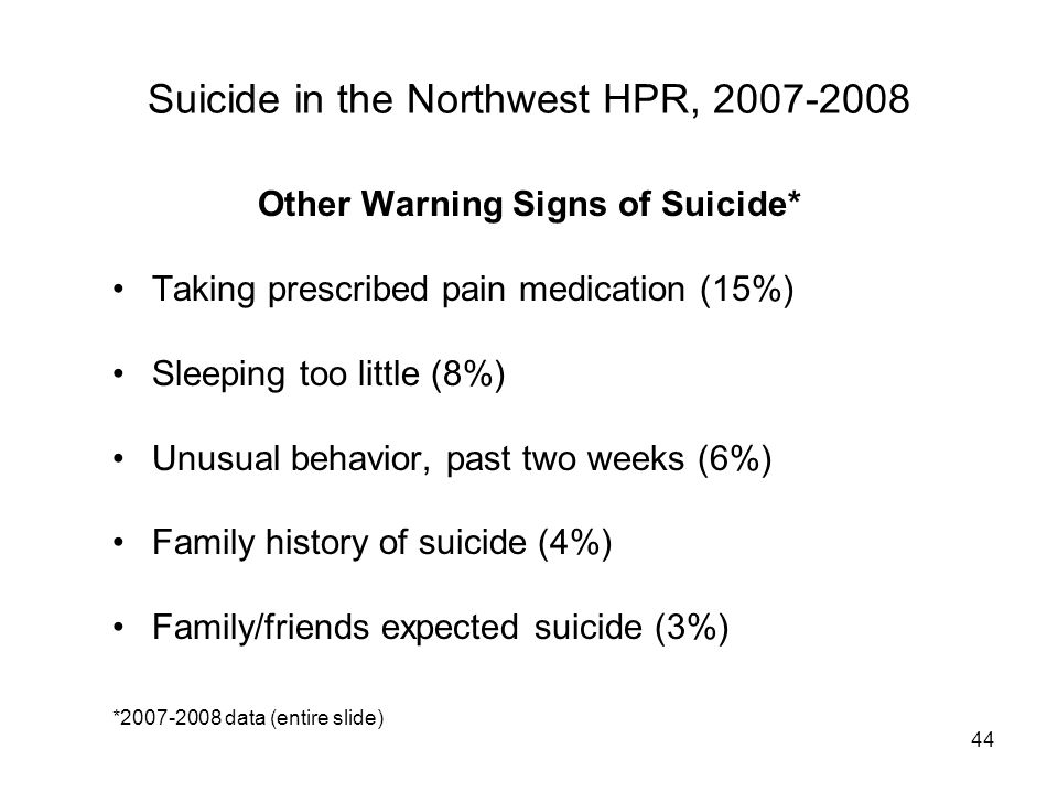 44 Suicide in the Northwest HPR, 2007-2008 Other Warning Signs of Suicide* Taking prescribed pain medication (15%) Sleeping too little (8%) Unusual behavior, past two weeks (6%) Family history of suicide (4%) Family/friends expected suicide (3%) *2007-2008 data (entire slide)