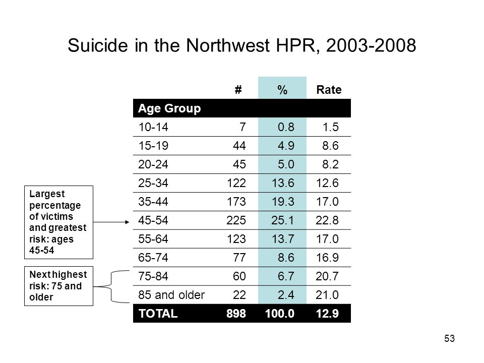 53 Suicide in the Northwest HPR, 2003-2008 #%Rate Age Group 10-1470.81.5 15-19444.98.6 20-24455.08.2 25-3412213.612.6 35-4417319.317.0 45-5422525.122.8 55-6412313.717.0 65-74778.616.9 75-84606.720.7 85 and older222.421.0 TOTAL898100.012.9 Next highest risk: 75 and older Largest percentage of victims and greatest risk: ages 45-54