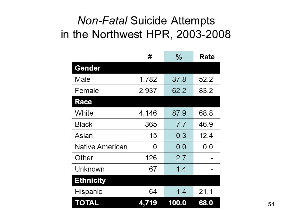 54 Non-Fatal Suicide Attempts in the Northwest HPR, 2003-2008 #%Rate Gender Male1,78237.852.2 Female2,93762.283.2 Race White4,14687.968.8 Black3657.746.9 Asian150.312.4 Native American00.0 Other1262.7- Unknown671.4- Ethnicity Hispanic641.421.1 TOTAL4,719100.068.0