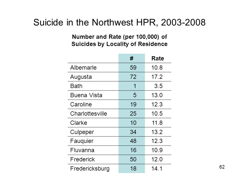62 Suicide in the Northwest HPR, 2003-2008 #Rate Albemarle5910.8 Augusta7217.2 Bath13.5 Buena Vista513.0 Caroline1912.3 Charlottesville2510.5 Clarke1011.8 Culpeper3413.2 Fauquier4812.3 Fluvanna1610.9 Frederick5012.0 Fredericksburg1814.1 Number and Rate (per 100,000) of Suicides by Locality of Residence