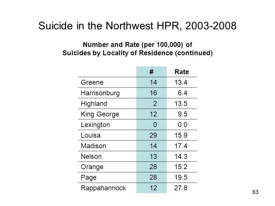 63 Suicide in the Northwest HPR, 2003-2008 #Rate Greene1413.4 Harrisonburg166.4 Highland213.5 King George129.5 Lexington00.0 Louisa2915.9 Madison1417.4 Nelson1314.3 Orange2815.2 Page2819.5 Rappahannock1227.8 Number and Rate (per 100,000) of Suicides by Locality of Residence (continued)