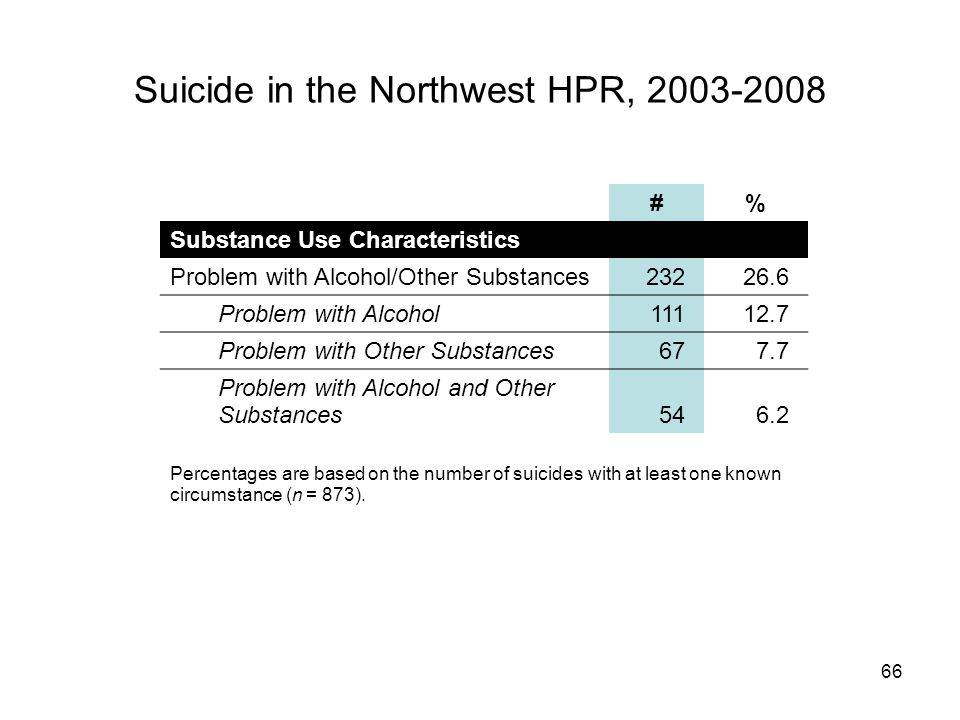 66 Suicide in the Northwest HPR, 2003-2008 #% Substance Use Characteristics Problem with Alcohol/Other Substances23226.6 Problem with Alcohol11112.7 Problem with Other Substances677.7 Problem with Alcohol and Other Substances546.2 Percentages are based on the number of suicides with at least one known circumstance (n = 873).