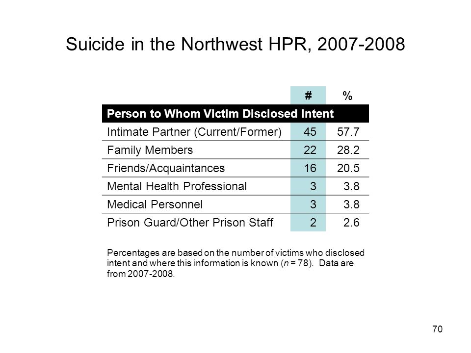 70 Suicide in the Northwest HPR, 2007-2008 #% Person to Whom Victim Disclosed Intent Intimate Partner (Current/Former)4557.7 Family Members2228.2 Friends/Acquaintances1620.5 Mental Health Professional33.8 Medical Personnel33.8 Prison Guard/Other Prison Staff22.6 Percentages are based on the number of victims who disclosed intent and where this information is known (n = 78).