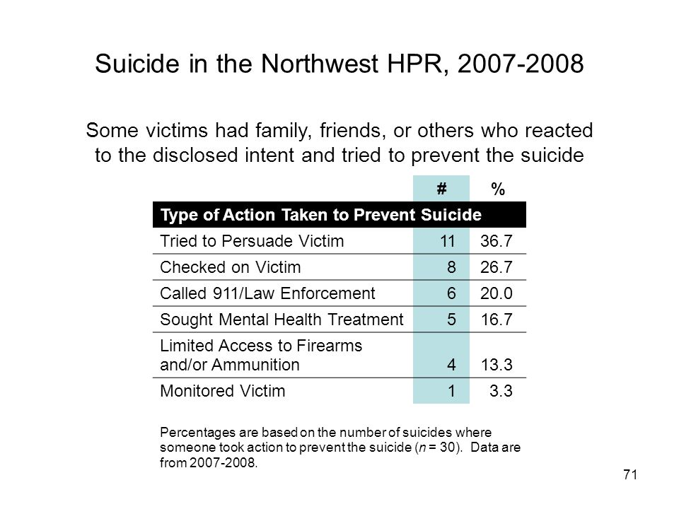 71 Suicide in the Northwest HPR, 2007-2008 #% Type of Action Taken to Prevent Suicide Tried to Persuade Victim1136.7 Checked on Victim826.7 Called 911/Law Enforcement620.0 Sought Mental Health Treatment516.7 Limited Access to Firearms and/or Ammunition413.3 Monitored Victim13.3 Percentages are based on the number of suicides where someone took action to prevent the suicide (n = 30).