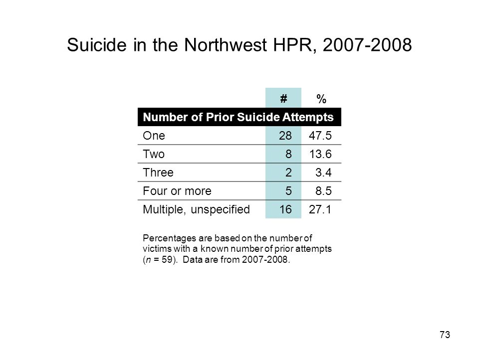 73 Suicide in the Northwest HPR, 2007-2008 #% Number of Prior Suicide Attempts One2847.5 Two813.6 Three23.4 Four or more58.5 Multiple, unspecified1627.1 Percentages are based on the number of victims with a known number of prior attempts (n = 59).