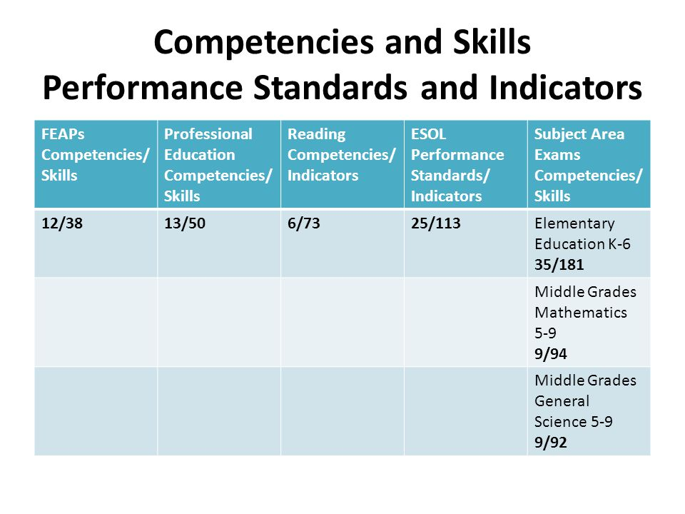 Competencies and Skills Performance Standards and Indicators FEAPs Competencies/ Skills Professional Education Competencies/ Skills Reading Competencies/ Indicators ESOL Performance Standards/ Indicators Subject Area Exams Competencies/ Skills 12/3813/506/7325/113Elementary Education K-6 35/181 Middle Grades Mathematics 5-9 9/94 Middle Grades General Science 5-9 9/92