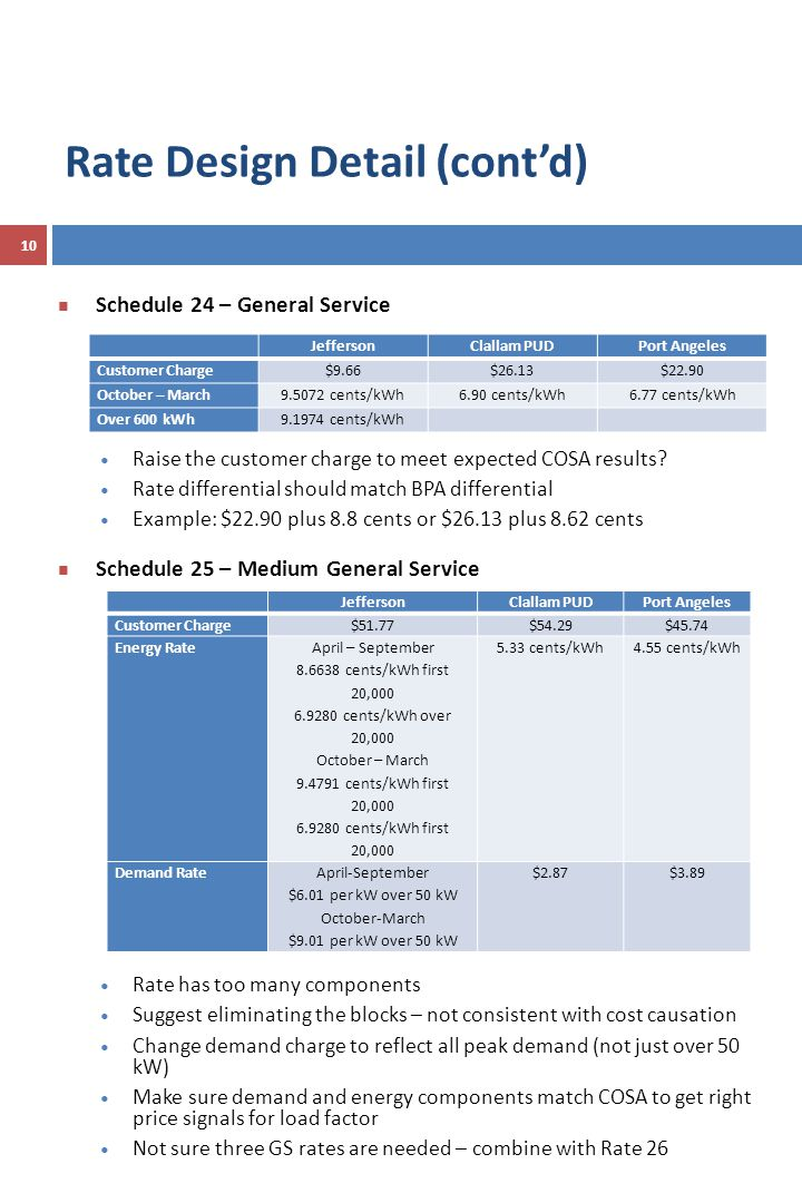 Schedule 24 – General Service Raise the customer charge to meet expected COSA results.