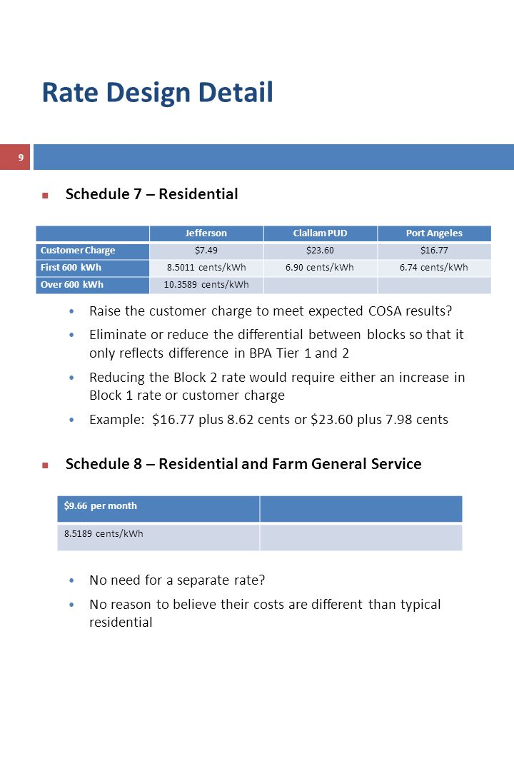 Rate Design Detail Schedule 7 – Residential Raise the customer charge to meet expected COSA results.