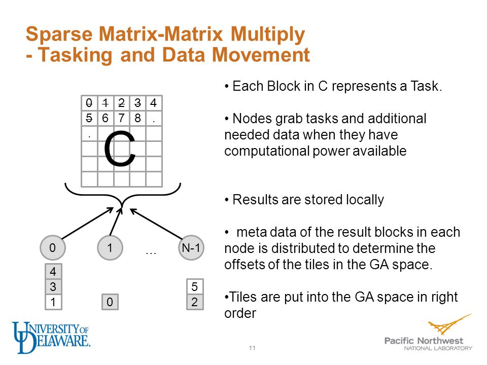 Sparse Matrix-Matrix Multiply - Tasking and Data Movement 11 01234 5678..