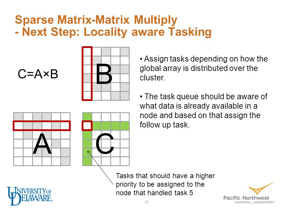 Sparse Matrix-Matrix Multiply - Next Step: Locality aware Tasking 13 A B C C=A×B Assign tasks depending on how the global array is distributed over the cluster.