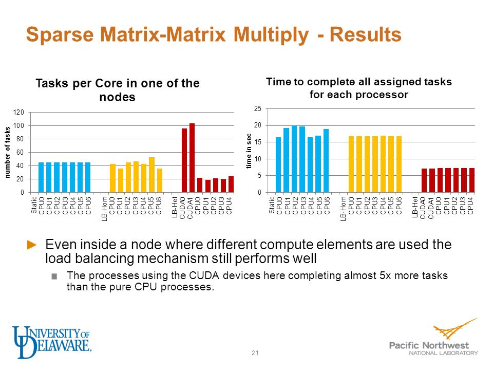Sparse Matrix-Matrix Multiply - Results Even inside a node where different compute elements are used the load balancing mechanism still performs well The processes using the CUDA devices here completing almost 5x more tasks than the pure CPU processes.