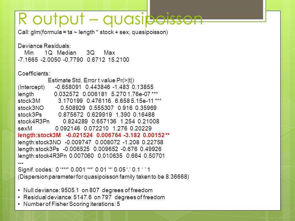 R output – quasipoisson Call: glm(formula = ta ~ length * stock + sex, quasipoisson) Deviance Residuals: Min 1Q Median 3Q Max -7.1665 -2.0050 -0.7790 0.6712 15.2100 Coefficients: Estimate Std.