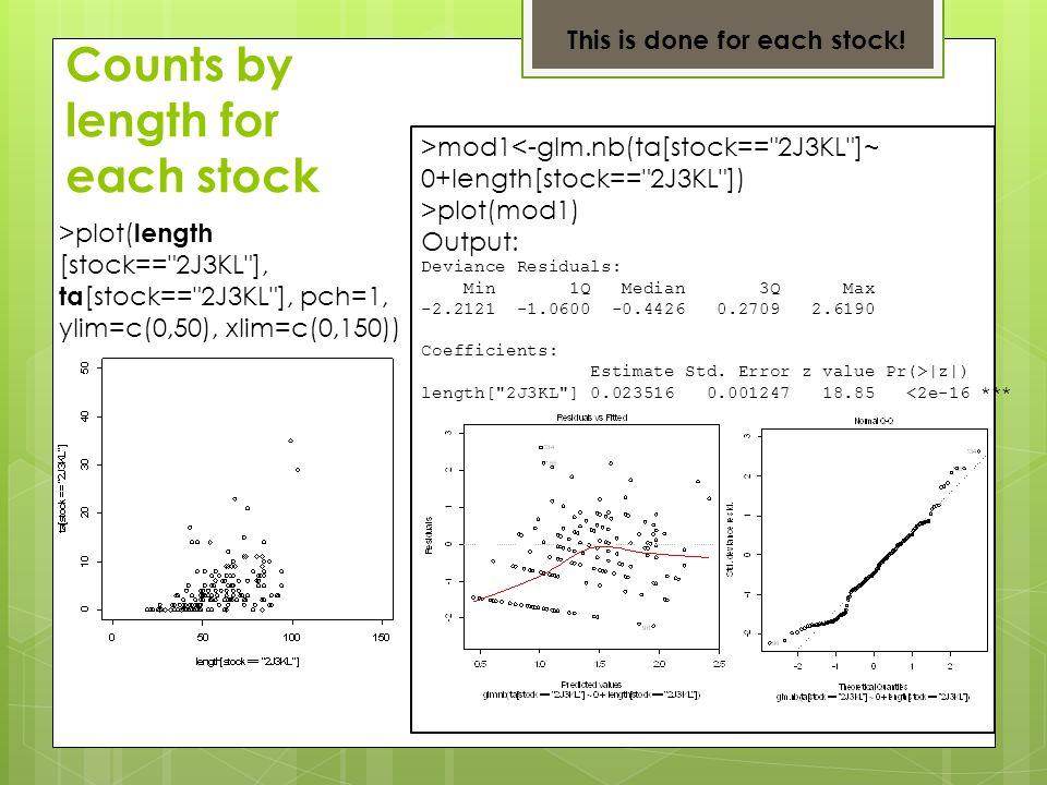 >plot( length [stock== 2J3KL ], ta [stock== 2J3KL ], pch=1, ylim=c(0,50), xlim=c(0,150)) >mod1<-glm.nb(ta[stock== 2J3KL ]~ 0+length[stock== 2J3KL ]) >plot(mod1) Output: Deviance Residuals: Min 1Q Median 3Q Max -2.2121 -1.0600 -0.4426 0.2709 2.6190 Coefficients: Estimate Std.
