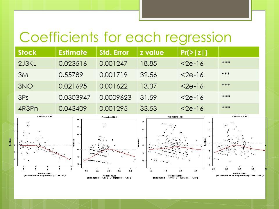Coefficients for each regression StockEstimateStd.