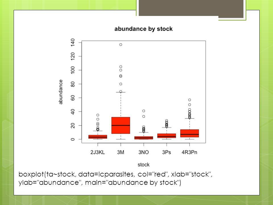 boxplot(ta~stock, data=lcparasites, col= red , xlab= stock , ylab= abundance , main= abundance by stock )