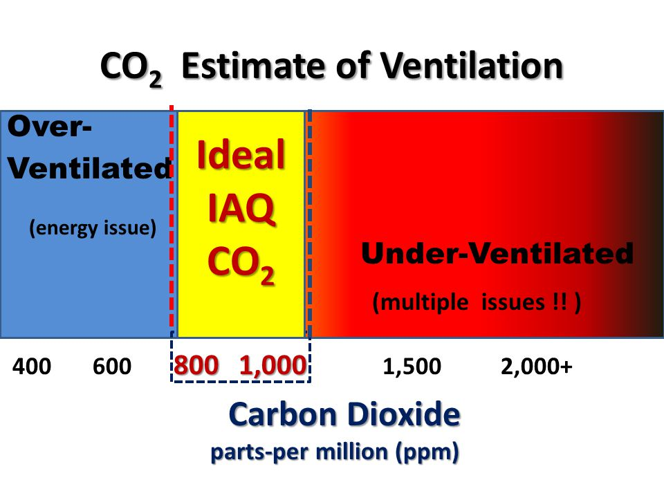 CO 2 Estimate of Ventilation Over- Ventilated Ideal Under-Ventilated 800 1,000 400 600 800 1,000 1,500 2,000+ Carbon Dioxide Carbon Dioxide parts-per million (ppm) (energy issue) (multiple issues !.