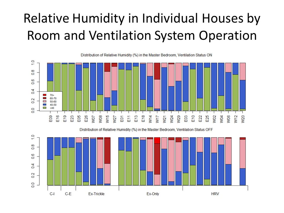 Relative Humidity in Individual Houses by Room and Ventilation System Operation