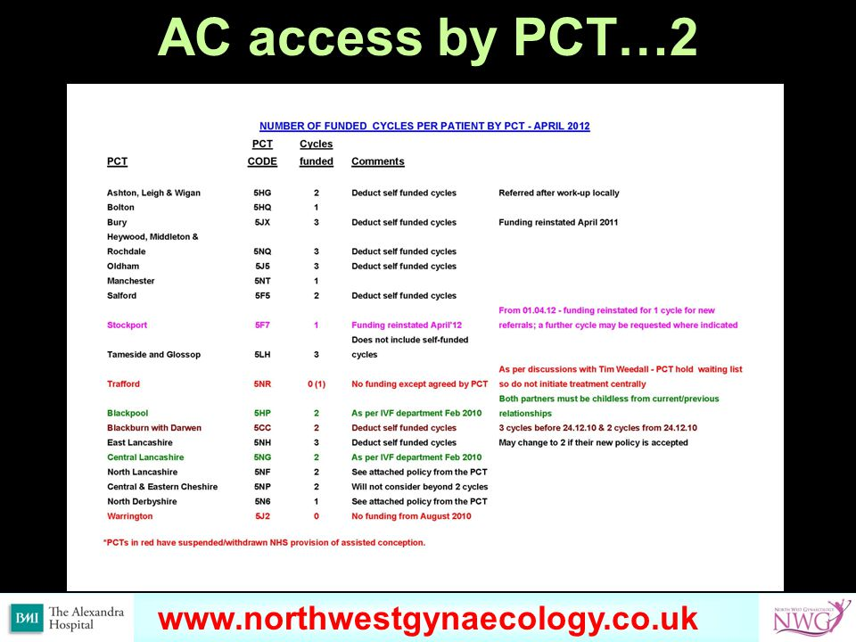 www.omondihealthcare.com AC access by PCT…2 www.northwestgynaecology.co.uk