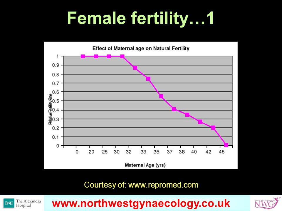 www.omondihealthcare.com Female fertility…1 Courtesy of: www.repromed.com www.northwestgynaecology.co.uk
