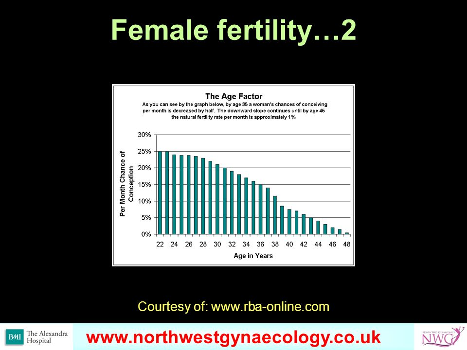 www.omondihealthcare.com Female fertility…2 Courtesy of: www.rba-online.com www.northwestgynaecology.co.uk