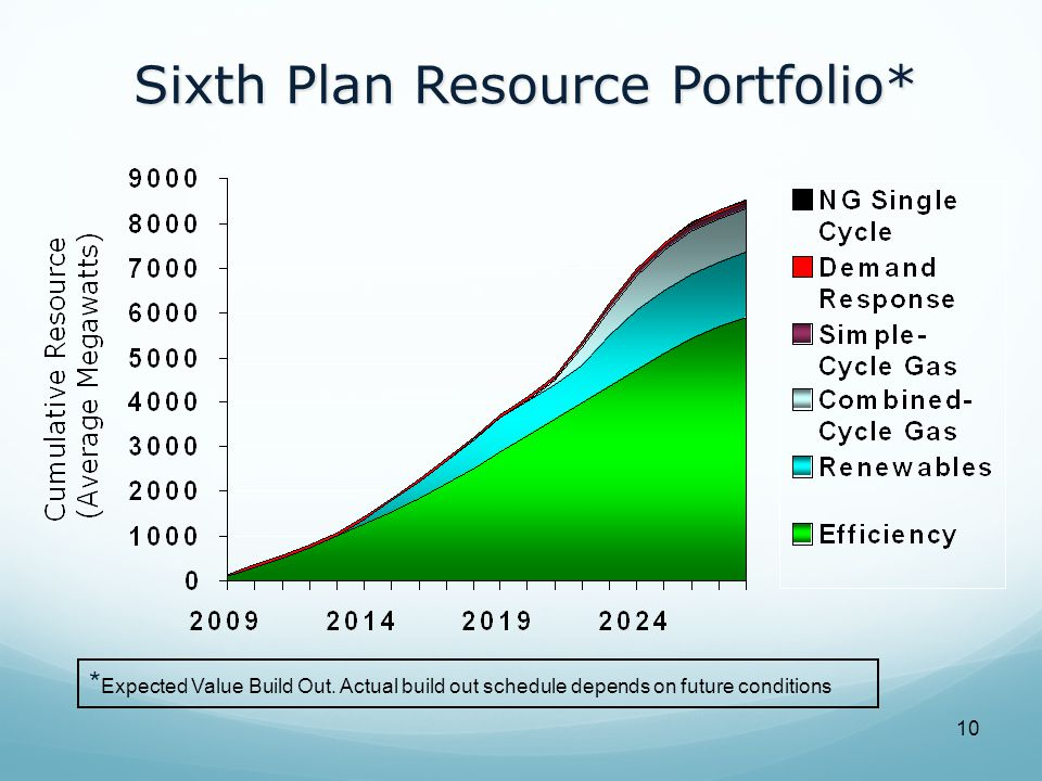 10 Sixth Plan Resource Portfolio* * Expected Value Build Out.