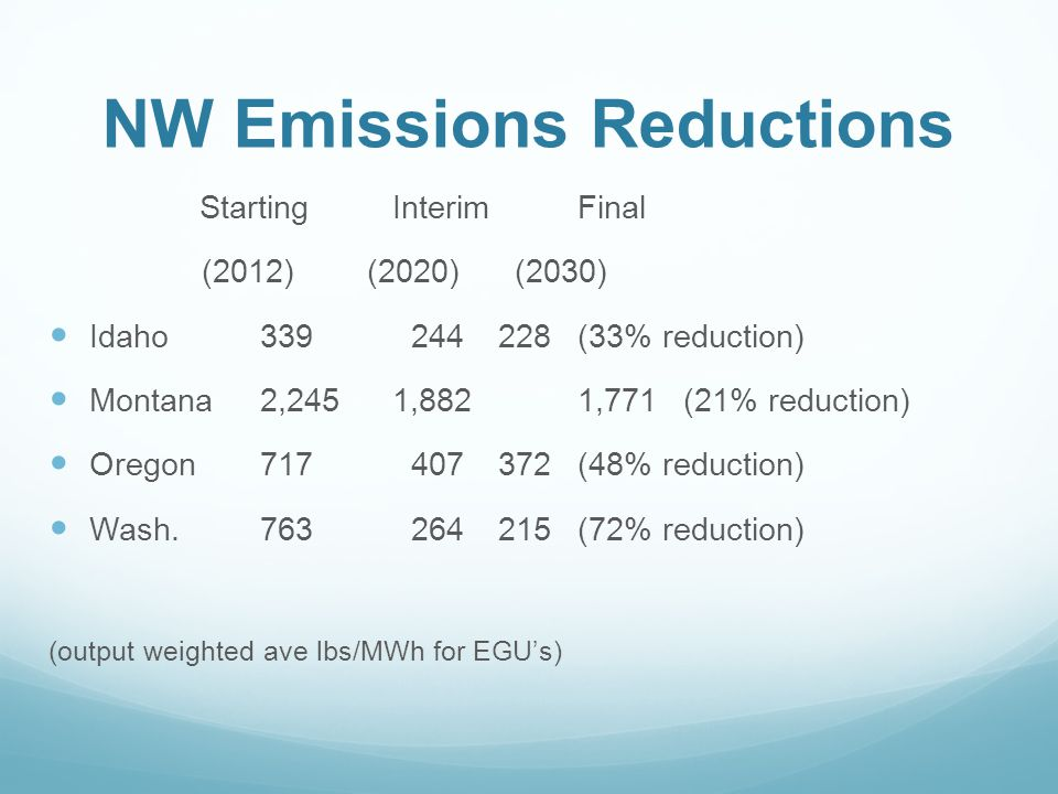 NW Emissions Reductions Starting InterimFinal (2012) (2020) (2030) Idaho339 244 228(33% reduction) Montana2,245 1,8821,771(21% reduction) Oregon717 407 372(48% reduction) Wash.763 264 215(72% reduction) (output weighted ave lbs/MWh for EGU's)