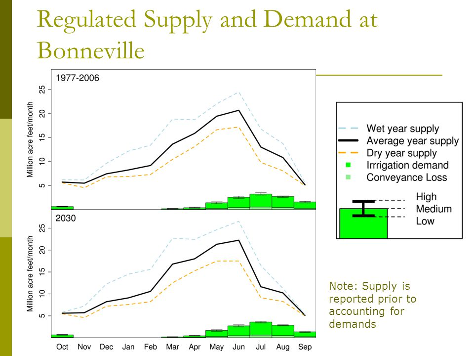 Regulated Supply and Demand at Bonneville Note: Supply is reported prior to accounting for demands