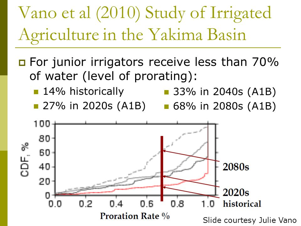 Vano et al (2010) Study of Irrigated Agriculture in the Yakima Basin  For junior irrigators receive less than 70% of water (level of prorating): 14%