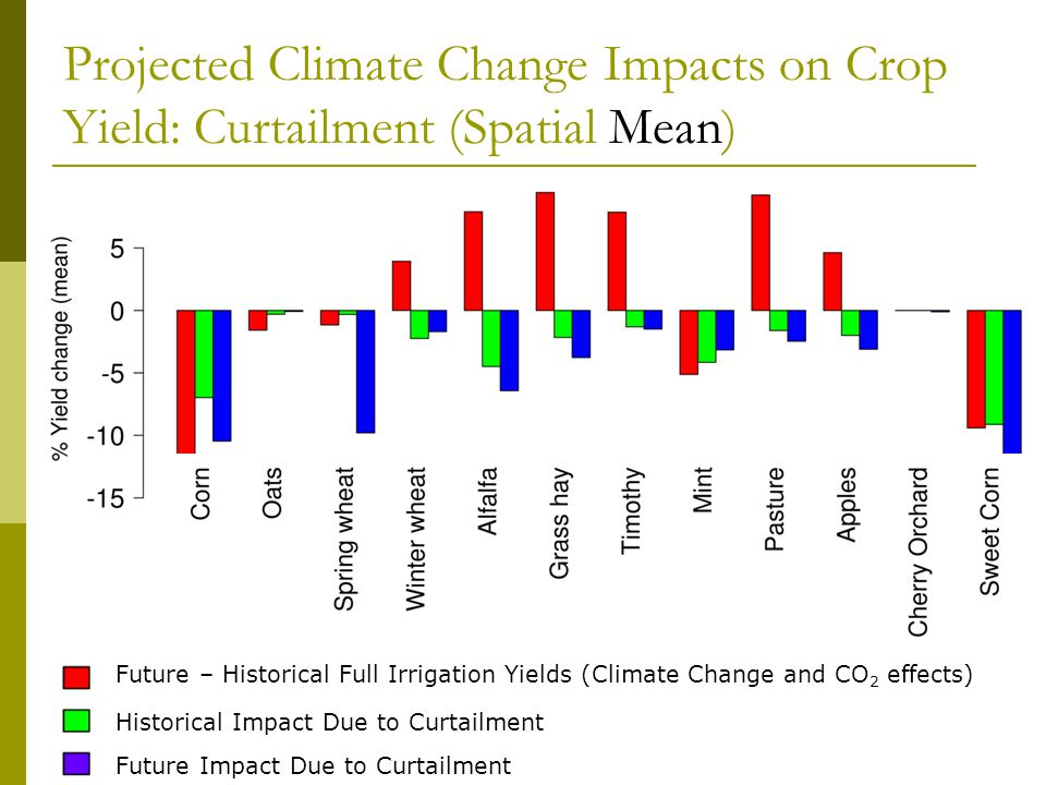 Projected Climate Change Impacts on Crop Yield: Curtailment (Spatial Mean) Future – Historical Full Irrigation Yields (Climate Change and CO 2 effects) Historical Impact Due to Curtailment Future Impact Due to Curtailment