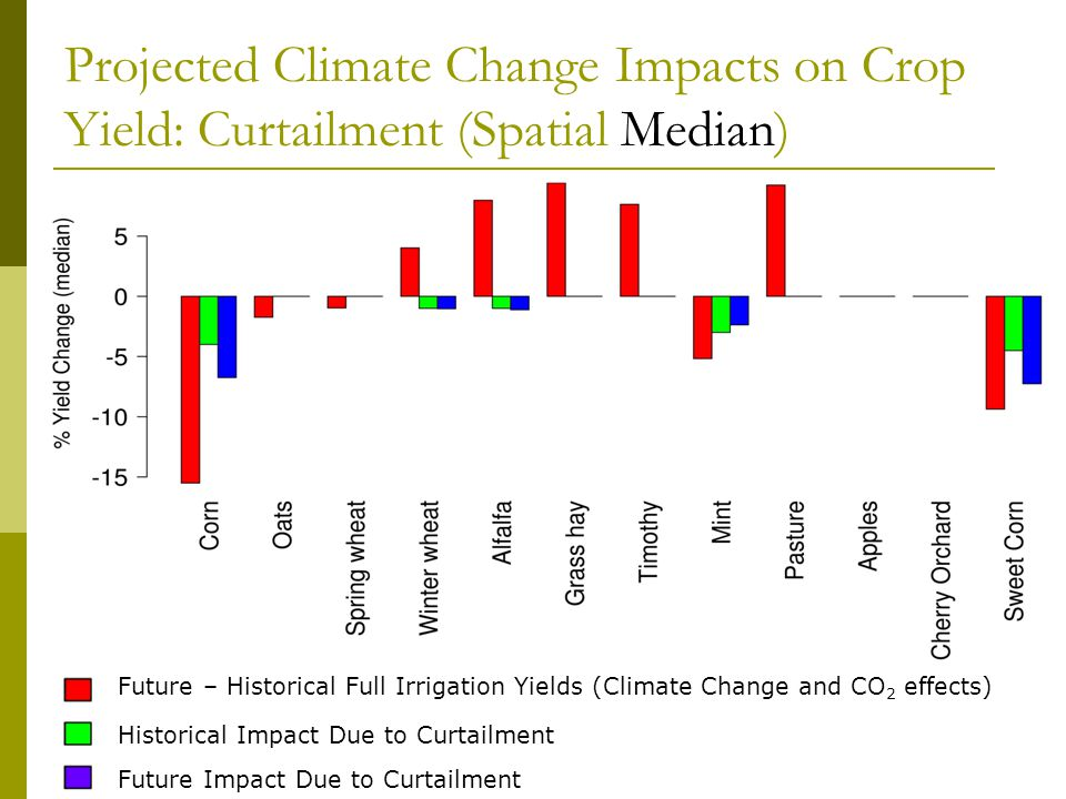 Projected Climate Change Impacts on Crop Yield: Curtailment (Spatial Median) Future – Historical Full Irrigation Yields (Climate Change and CO 2 effects) Historical Impact Due to Curtailment Future Impact Due to Curtailment