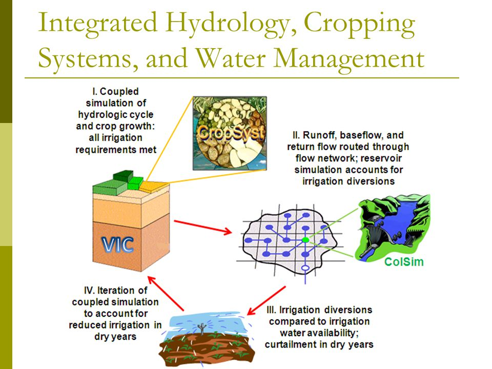 Integrated Hydrology, Cropping Systems, and Water Management
