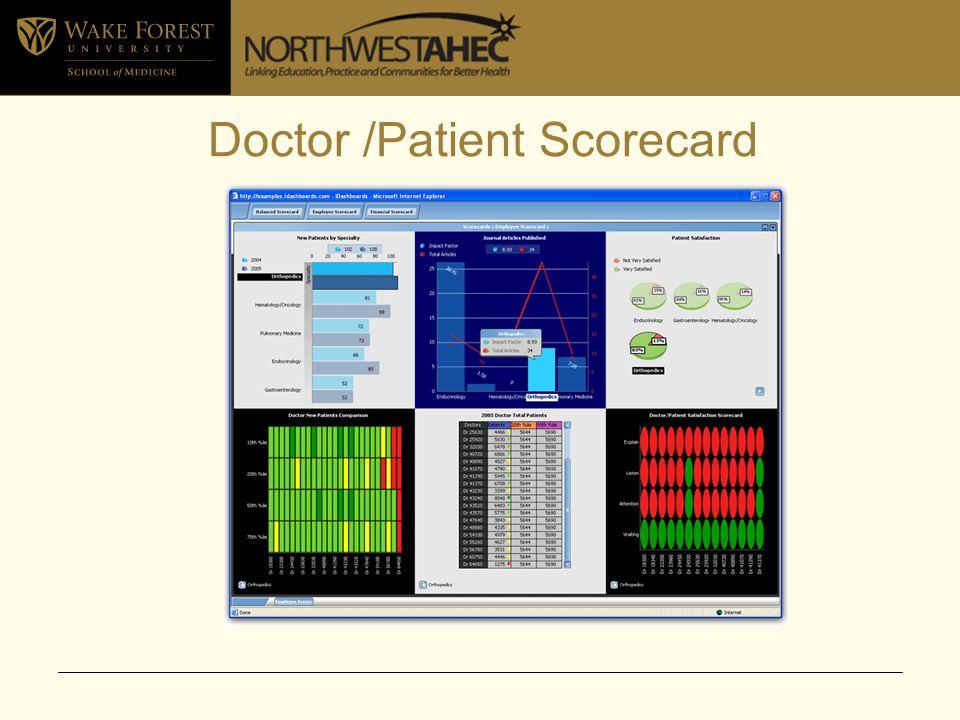 Balanced Scorecard Dashboard