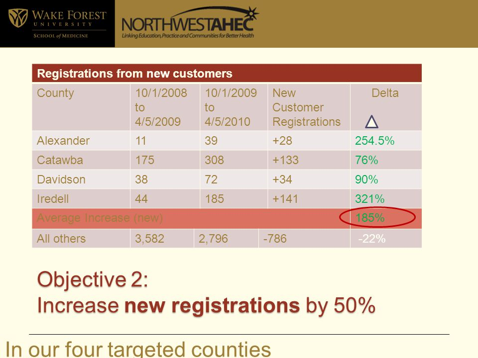 Registrations from new customers County10/1/2008 to 4/5/2009 10/1/2009 to 4/5/2010 New Customer Registrations Delta Alexander1139+28254.5% Catawba175308+13376% Davidson3872+3490% Iredell44185+141321% Average Increase (new)185% All others3,5822,796-786 -22% Objective 2: Increase new registrations by 50% In our four targeted counties