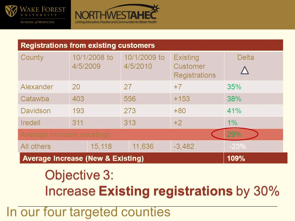 Registrations from existing customers County10/1/2008 to 4/5/2009 10/1/2009 to 4/5/2010 Existing Customer Registrations Delta Alexander2027+735% Catawba403556+15338% Davidson193273+8041% Iredell311313+21% Average Increase (existing)29% All others15,11811,636-3,482 -23% Objective 3: Increase Existing registrations by 30% Average Increase (New & Existing)109% In our four targeted counties