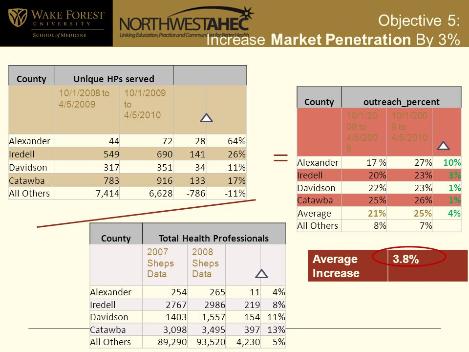 Objective 5: Increase Market Penetration By 3% CountyUnique HPs served 10/1/2008 to 4/5/2009 10/1/2009 to 4/5/2010 Alexander4472 2864% Iredell549690 14126% Davidson317351 3411% Catawba783916 13317% All Others7,4146,628 -786-11% CountyTotal Health Professionals 2007 Sheps Data 2008 Sheps Data Alexander254265114% Iredell276729862198% Davidson14031,55715411% Catawba3,0983,49539713% All Others89,29093,5204,2305% Countyoutreach_percent 10/1/20 08 to 4/5/200 9 10/1/200 9 to 4/5/2010 Alexander17 %27%10% Iredell20%23%3% Davidson22%23%1% Catawba25%26%1% Average21%25%4% All Others8%7%-1% Average Increase 3.8%