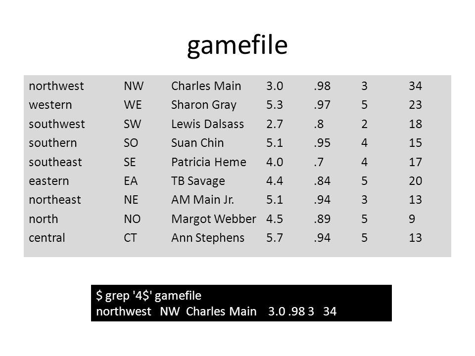 gamefile northwestNWCharles Main 3.0.98334 westernWESharon Gray5.3.97523 southwestSWLewis Dalsass2.7.8218 southernSOSuan Chin5.1.95415 southeastSEPatricia Heme4.0.7417 easternEATB Savage4.4.84520 northeastNEAM Main Jr.5.1.94313 northNOMargot Webber4.5.8959 centralCTAnn Stephens5.7.94513 $ grep 4$ gamefile northwest NW Charles Main 3.0.98 3 34