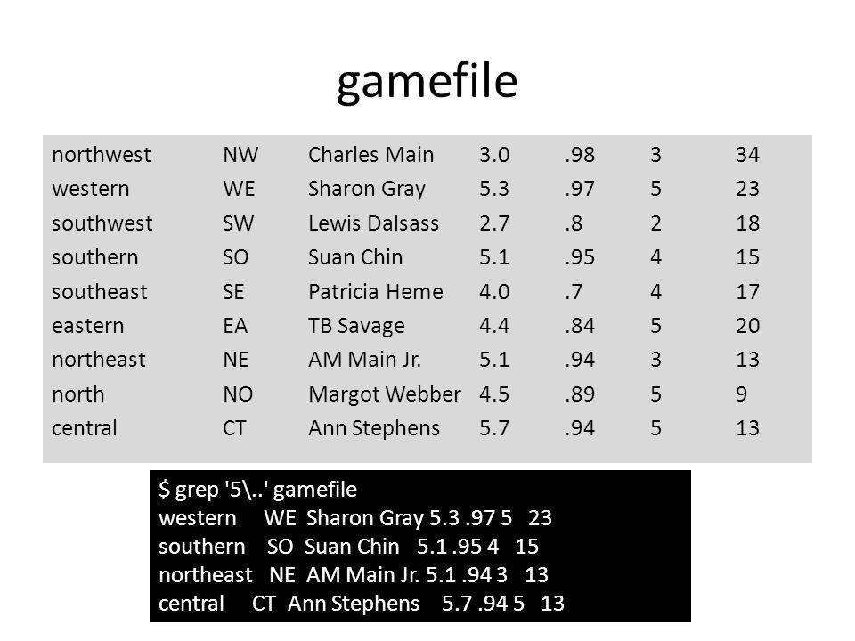 northwestNWCharles Main 3.0.98334 westernWESharon Gray5.3.97523 southwestSWLewis Dalsass2.7.8218 southernSOSuan Chin5.1.95415 southeastSEPatricia Heme4.0.7417 easternEATB Savage4.4.84520 northeastNEAM Main Jr.5.1.94313 northNOMargot Webber4.5.8959 centralCTAnn Stephens5.7.94513 $ grep 5\.. gamefile western WE Sharon Gray 5.3.97 5 23 southern SO Suan Chin 5.1.95 4 15 northeast NE AM Main Jr.