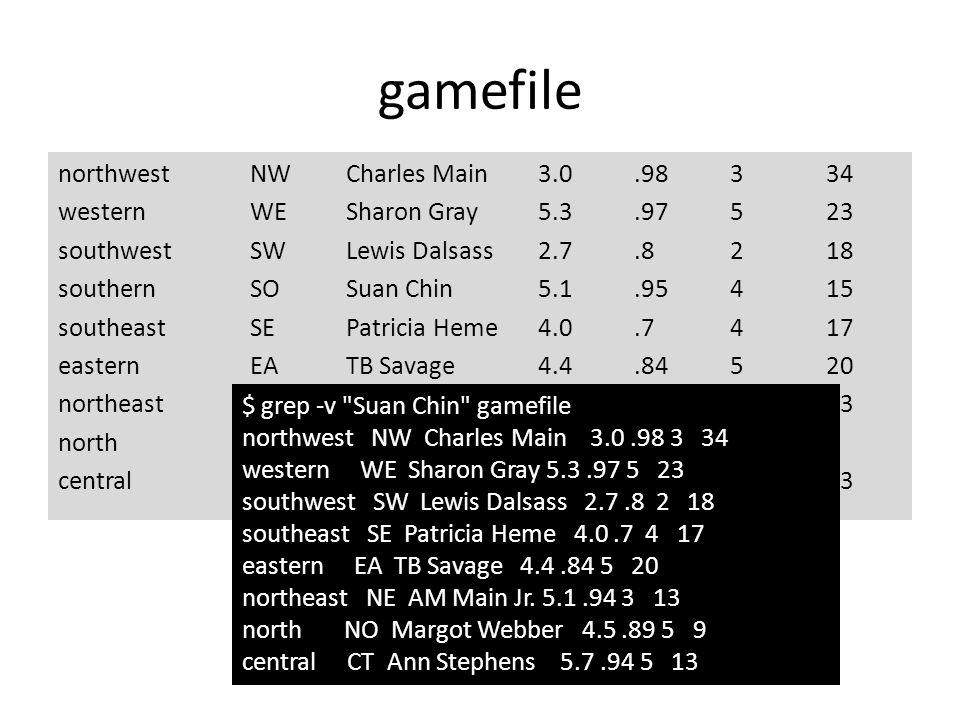gamefile northwestNWCharles Main 3.0.98334 westernWESharon Gray5.3.97523 southwestSWLewis Dalsass2.7.8218 southernSOSuan Chin5.1.95415 southeastSEPatricia Heme4.0.7417 easternEATB Savage4.4.84520 northeastNEAM Main Jr.5.1.94313 northNOMargot Webber4.5.8959 centralCTAnn Stephens5.7.94513 $ grep -v Suan Chin gamefile northwest NW Charles Main 3.0.98 3 34 western WE Sharon Gray 5.3.97 5 23 southwest SW Lewis Dalsass 2.7.8 2 18 southeast SE Patricia Heme 4.0.7 4 17 eastern EA TB Savage 4.4.84 5 20 northeast NE AM Main Jr.
