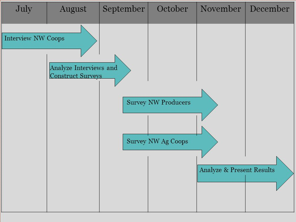 JulyAugustSeptemberOctoberNovemberDecember Interview NW Coops Analyze Interviews and Construct Surveys Survey NW Producers Survey NW Ag Coops Analyze & Present Results